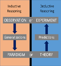 Deductive and Inductive Reasoning Analysis
