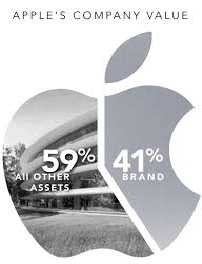 Effect of Strategic Management on Apple Inc in 2017