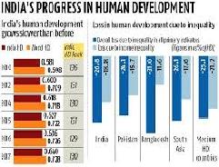 Human Development and Growth Chart