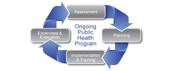 Implementation of a public health programme