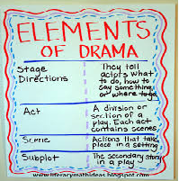 The Elements of Drama Persuasive Essay