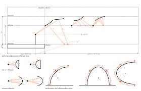 Acoustic principles using mathematical analysis
