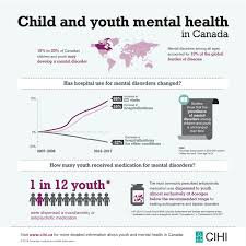 Child or youth with a mental health issue research paper