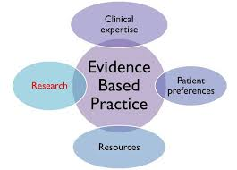 Evidence based practices on nursing