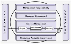 ISO 9000 and Six Sigma