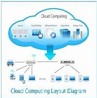 Cloud Computing Individual Report