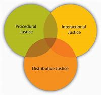 How Procedural Justice influences Affective Commitment