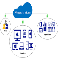Deploying Software By Using Microsoft Intune