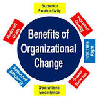 Presentation Of Organization Change