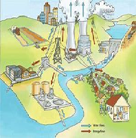 Water Resources Impact on The Coal Industry in The US