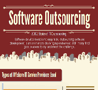 Companies Outsourcing Systems Development