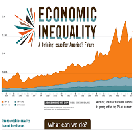 Economic and Racial Inequality in the US