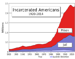 Increased Rate of Incarceration in the US
