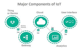 Internet of Things Function Critical infrastructure