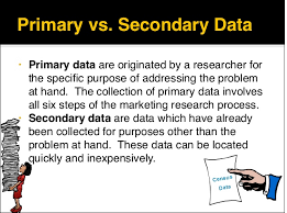Marketing Primary Research Process