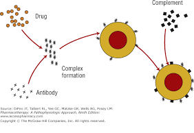 Pharmacotherapy for Hematologic Disorders