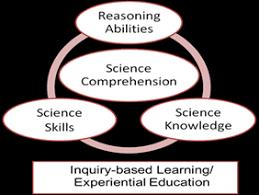 Purpose of Science and Scientific Inquiry