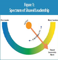 Shared Leadership and the Impact of Teacher Satisfaction
