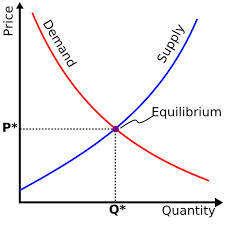 Supply and Demand Curve Direction