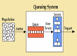 A Single Server Queuing System Operations Research
