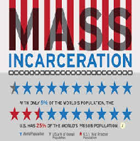 Existing Knowledge about Mass Incarceration Summary