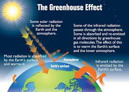 Geo climate change
