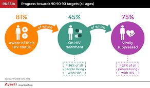 Culture of HIV/AIDS in Russia