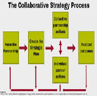 Collaborative Model Implementation Plan