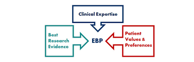 Incorporating evidence-based practice
