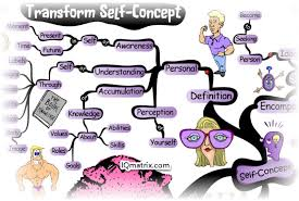 Personal Interpretation Concept Discussion