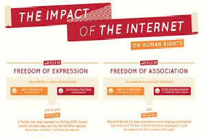 The impact of the Internet on Human Right