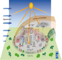 Urban Heat Effect and Energy Consumption