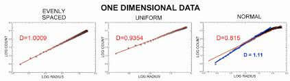 One-dimensional series of data