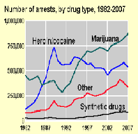 Drug Crimes and Criminal Justice in the United States