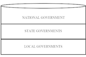 Intergovernmental Relationships and Public Administration