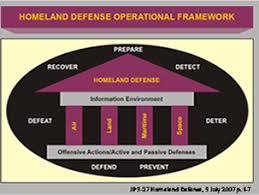 Homeland security and homeland defense