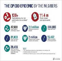 How Policy Change in US Has Affected Opioid Crisis