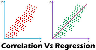Interpret the Correlation in the Context of the Data