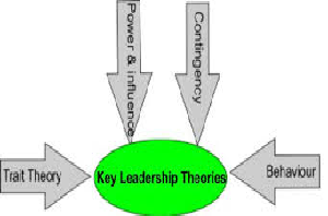 Management Theory Leading Essay Paper