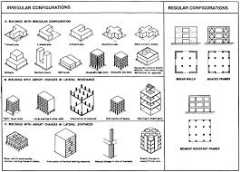 Structural Design Principles