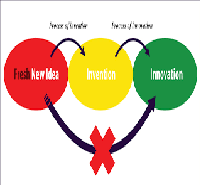 Processes of Invention and Innovation