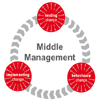 The Role of Middle Management in Change