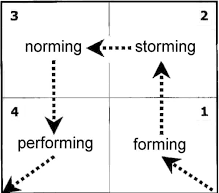 Tuckman Model and Evaluating Course Concepts