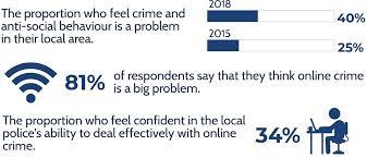 Public perception of crime