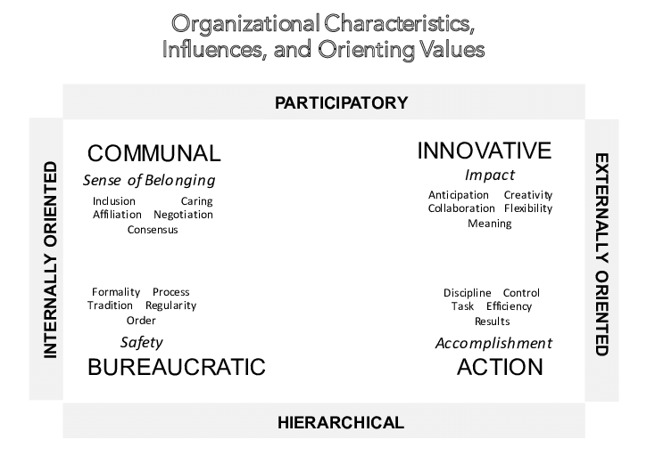 Forces Driving Organizations