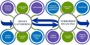Money laundry and terrorism financing strategies