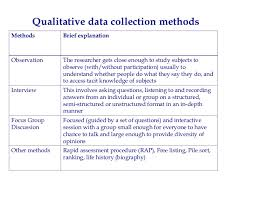 Qualitative Research Methods and Data Collection Techniques
