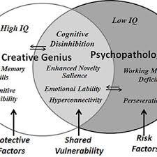 A Link between Creative Genius and Psychopathology