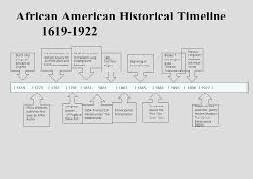 African American Historic Time Line Essay Paper