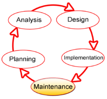 Alternative Method for Developing System